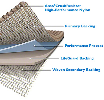 Anso® Crush Resister High-Performance Nylon, Primary Backing, Performance Precoat, LifeGuard Backing, Woven Secondary Backing